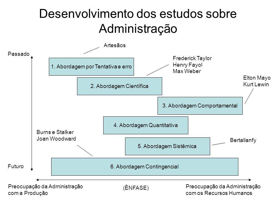 Desenvolvimento dos estudos sobre Administração Preocupação da Administração com a Produção Preocupação da Administração com os Recursos Humanos (ÊNFA