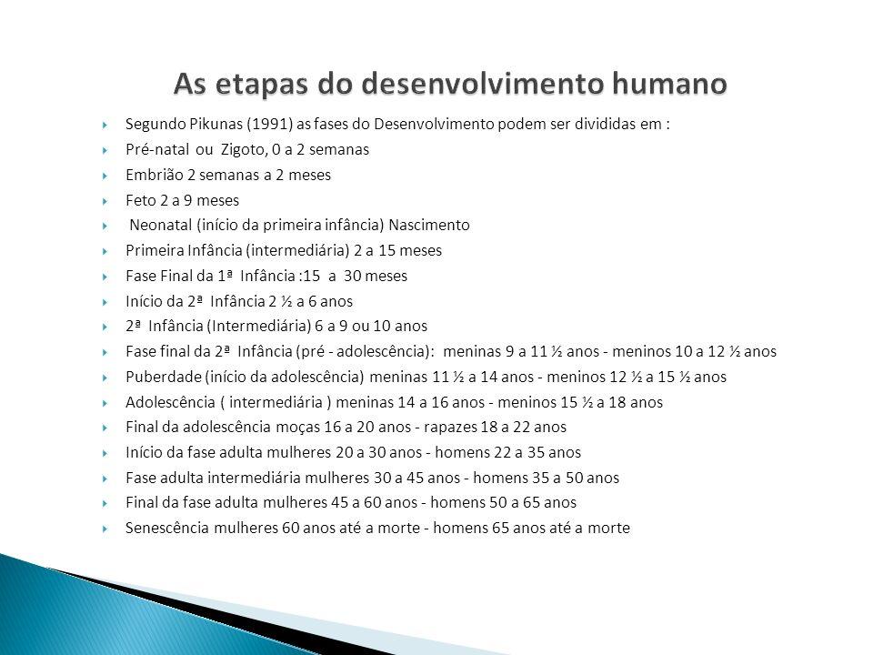 Segundo Pikunas (1991) as fases do Desenvolvimento podem ser divididas em : Pré-natal ou Zigoto, 0 a 2 semanas Embrião 2 semanas a 2 meses Feto 2 a 9