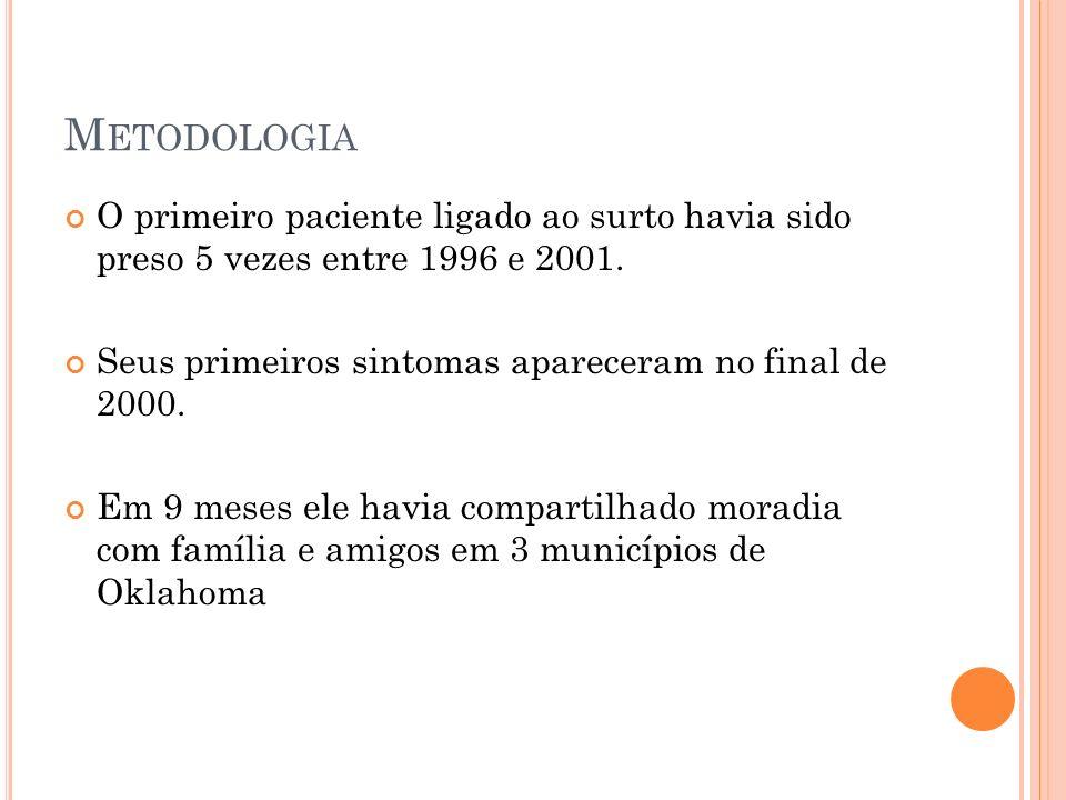 M ETODOLOGIA O primeiro paciente ligado ao surto havia sido preso 5 vezes entre 1996 e 2001.