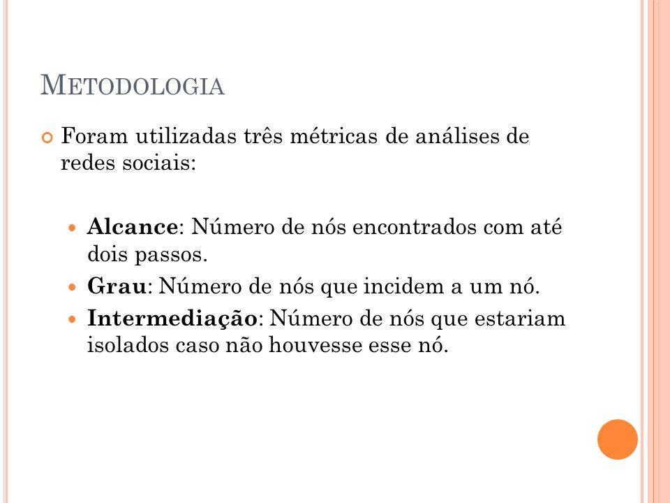 M ETODOLOGIA Foram utilizadas três métricas de análises de redes sociais: Alcance : Número de nós encontrados com até dois passos.