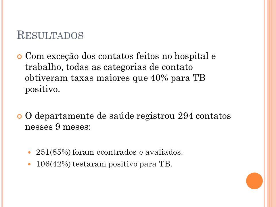 Com exceção dos contatos feitos no hospital e trabalho, todas as categorias de contato obtiveram taxas maiores que 40% para TB positivo.