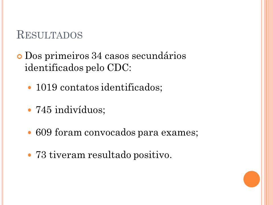 Dos primeiros 34 casos secundários identificados pelo CDC: 1019 contatos identificados; 745 indivíduos; 609 foram convocados para exames; 73 tiveram resultado positivo.