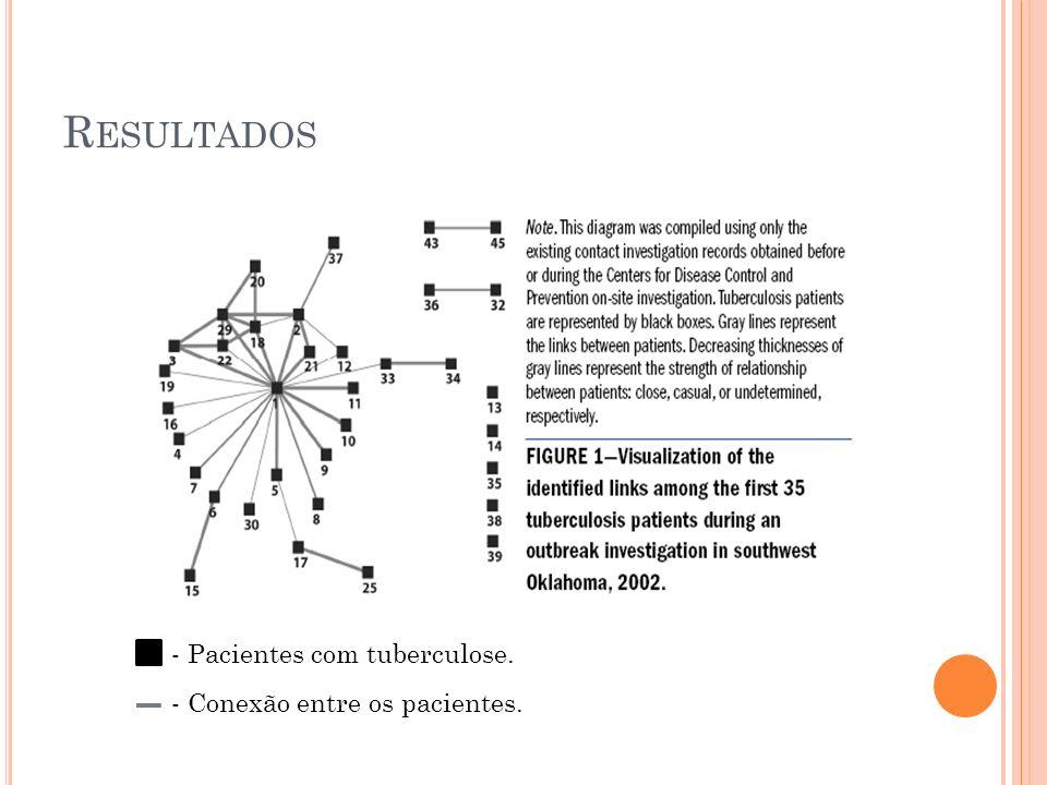 R ESULTADOS - Pacientes com tuberculose. - Conexão entre os pacientes.
