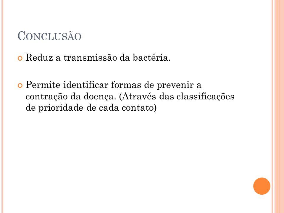 C ONCLUSÃO Reduz a transmissão da bactéria.
