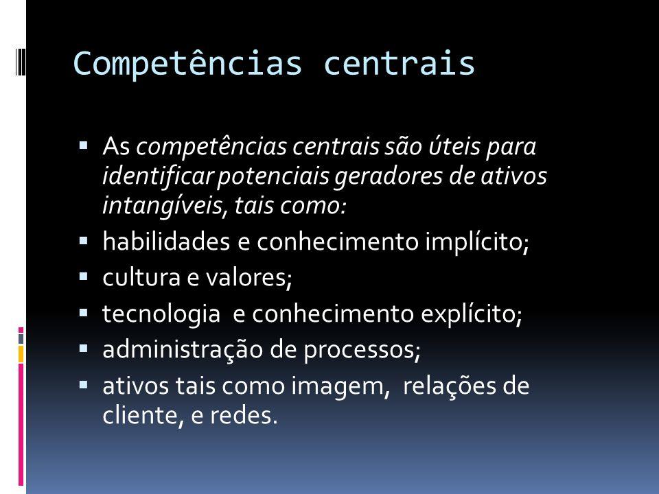 Competências centrais As competências centrais são úteis para identificar potenciais geradores de ativos intangíveis, tais como: habilidades e conheci
