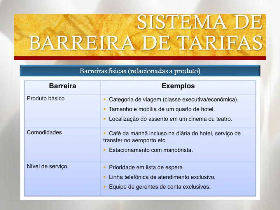 SISTEMA DE BARREIRA DE TARIFAS Barreiras físicas (relacionadas a produto)