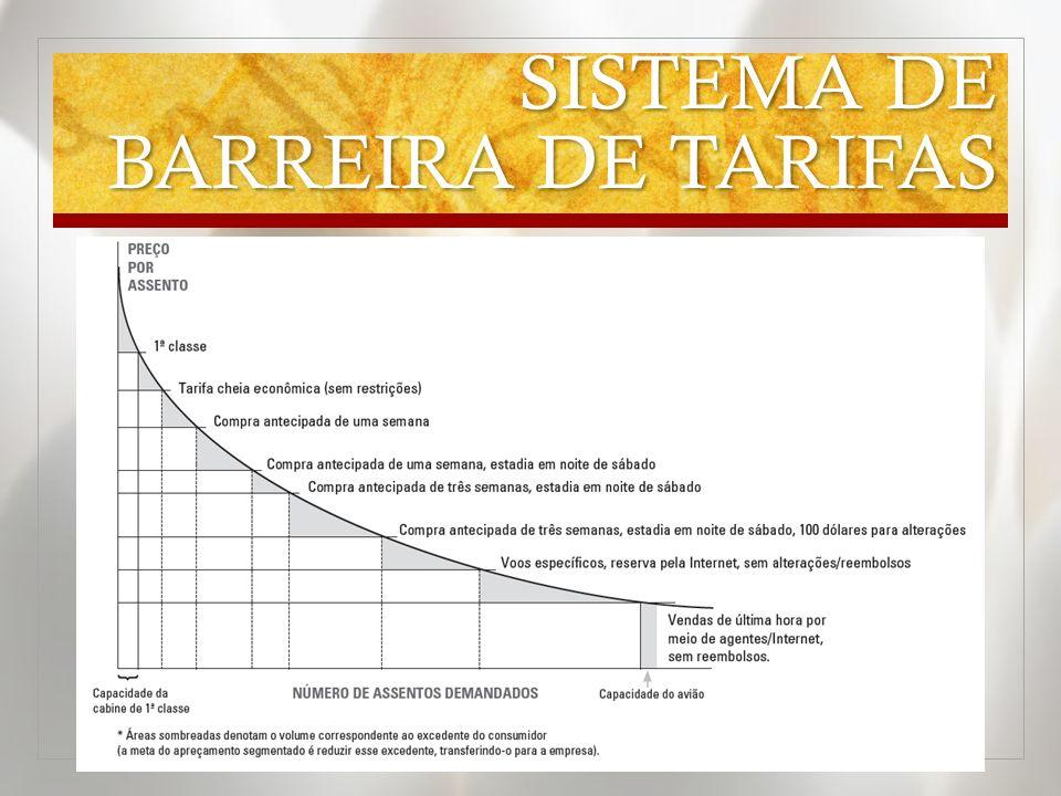 SISTEMA DE BARREIRA DE TARIFAS