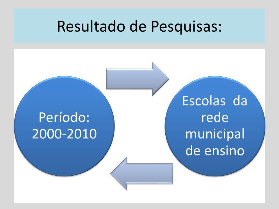Resultado de Pesquisas: Período: 2000-2010 Escolas da rede municipal de ensino