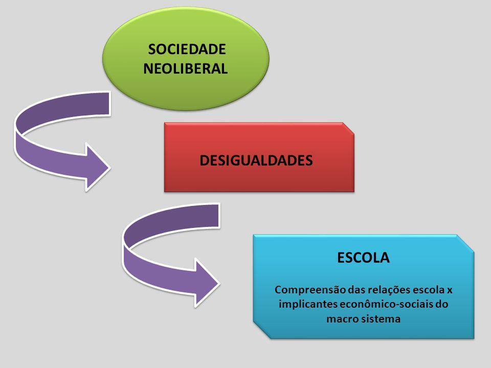 SOCIEDADE NEOLIBERAL DESIGUALDADES ESCOLA Compreensão das relações escola x implicantes econômico-sociais do macro sistema ESCOLA Compreensão das rela