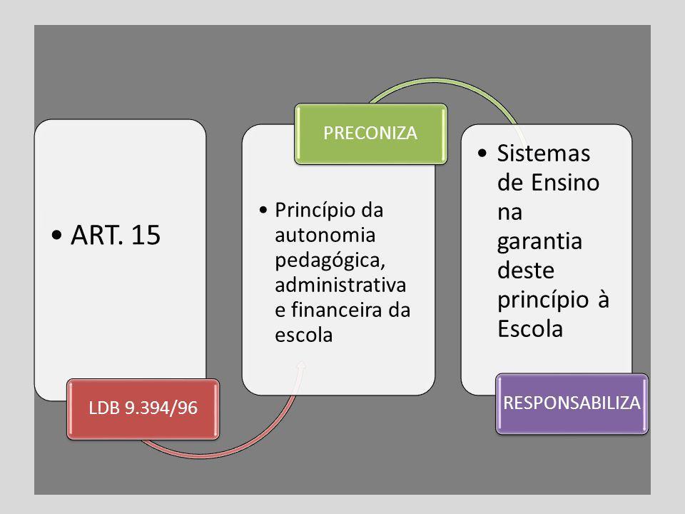 ART. 15 LDB 9.394/96 Princípio da autonomia pedagógica, administrativa e financeira da escola PRECONIZA Sistemas de Ensino na garantia deste princípio