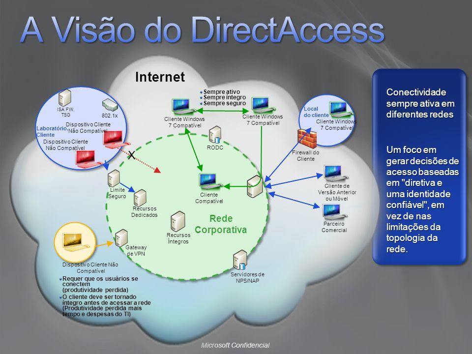 Microsoft Confidencial Conectividade sempre ativa em diferentes redes Um foco em gerar decisões de acesso baseadas em diretiva e uma identidade confiável , em vez de nas limitações da topologia da rede.