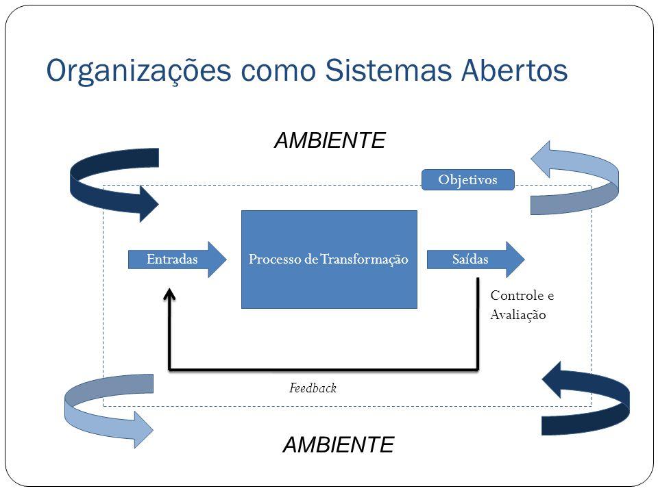 Organizações como Sistemas Abertos Processo de Transformação EntradasSaídas Feedback Objetivos AMBIENTE Controle e Avaliação AMBIENTE