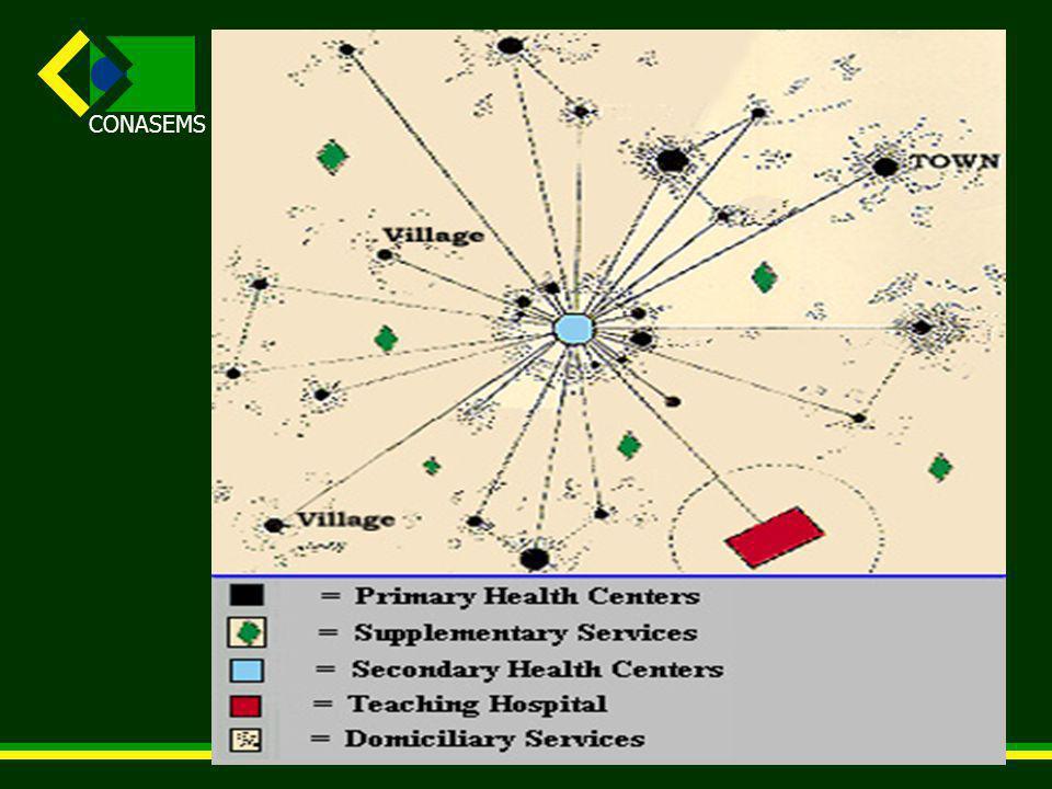 CONASEMS Formação de relações horizontais entre os pontos de atenção, tendo a AB como centro de comunicação (as redes).