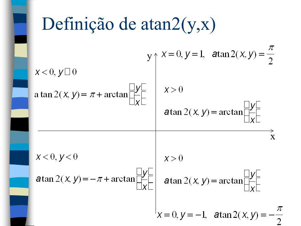 Definição de atan2(y,x) x y