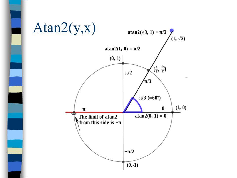 Atan2(y,x)