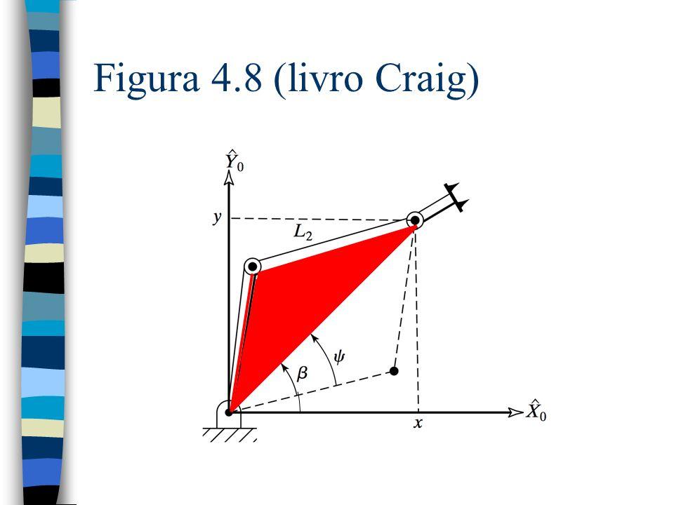 Figura 4.8 (livro Craig)