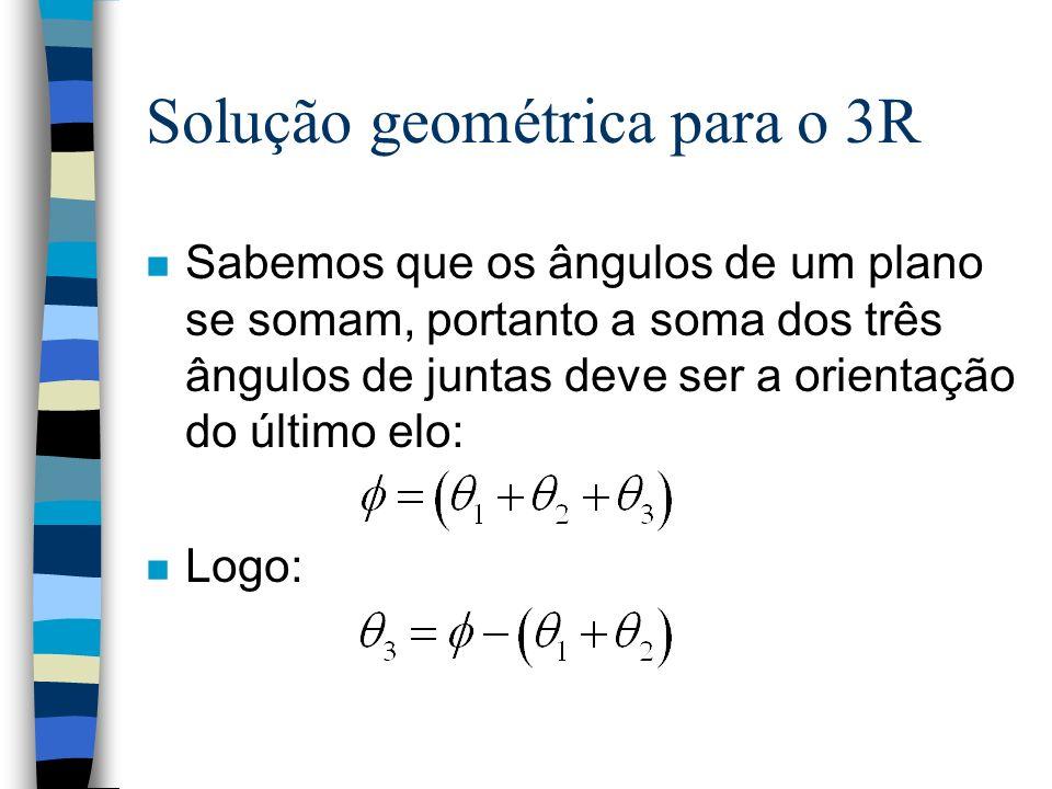 Solução geométrica para o 3R n Sabemos que os ângulos de um plano se somam, portanto a soma dos três ângulos de juntas deve ser a orientação do último