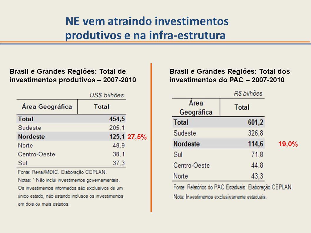 NE vem atraindo investimentos produtivos e na infra-estrutura Brasil e Grandes Regiões: Total de investimentos produtivos – 2007-2010 Brasil e Grandes