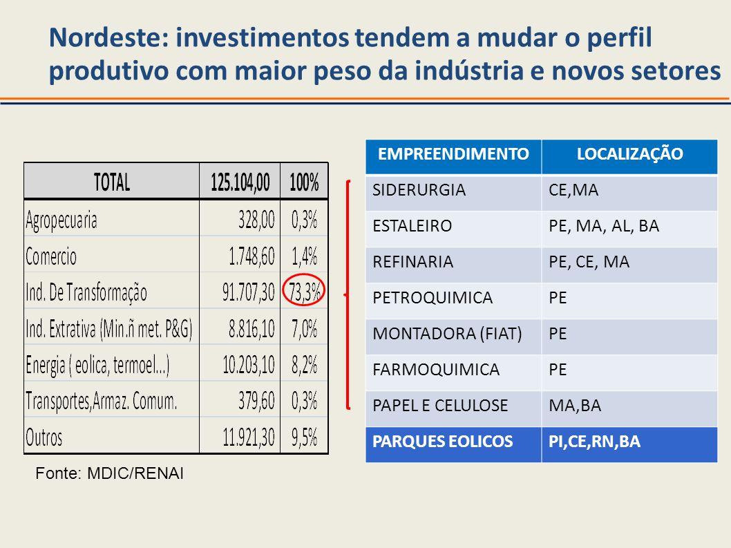 Nordeste: investimentos tendem a mudar o perfil produtivo com maior peso da indústria e novos setores EMPREENDIMENTOLOCALIZAÇÃO SIDERURGIACE,MA ESTALE
