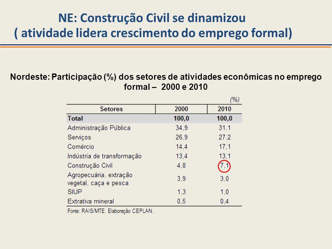 NE: Construção Civil se dinamizou ( atividade lidera crescimento do emprego formal) Nordeste: Participação (%) dos setores de atividades econômicas no