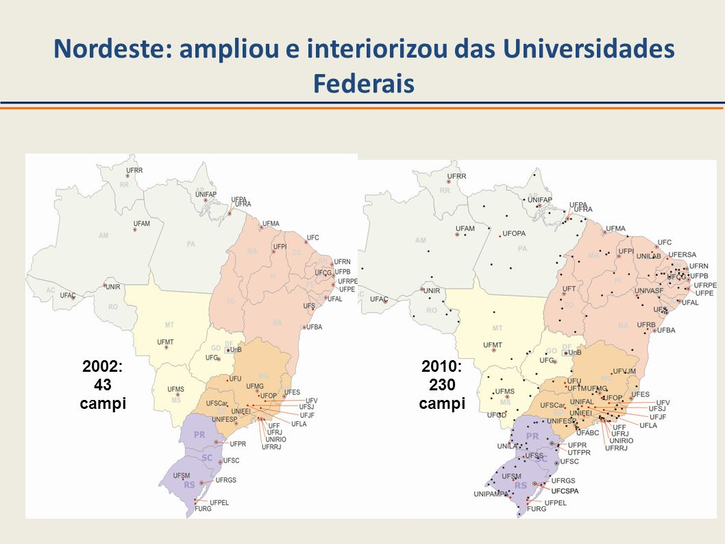 Nordeste: ampliou e interiorizou das Universidades Federais 2002: 43 campi 2010: 230 campi