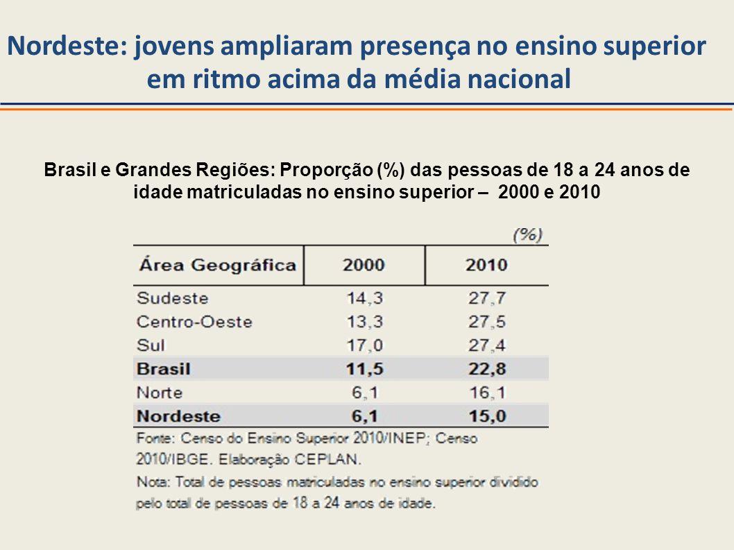 Nordeste: jovens ampliaram presença no ensino superior em ritmo acima da média nacional Brasil e Grandes Regiões: Proporção (%) das pessoas de 18 a 24