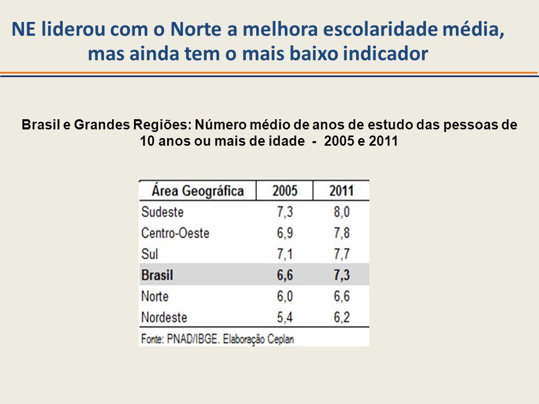 NE liderou com o Norte a melhora escolaridade média, mas ainda tem o mais baixo indicador Brasil e Grandes Regiões: Número médio de anos de estudo das