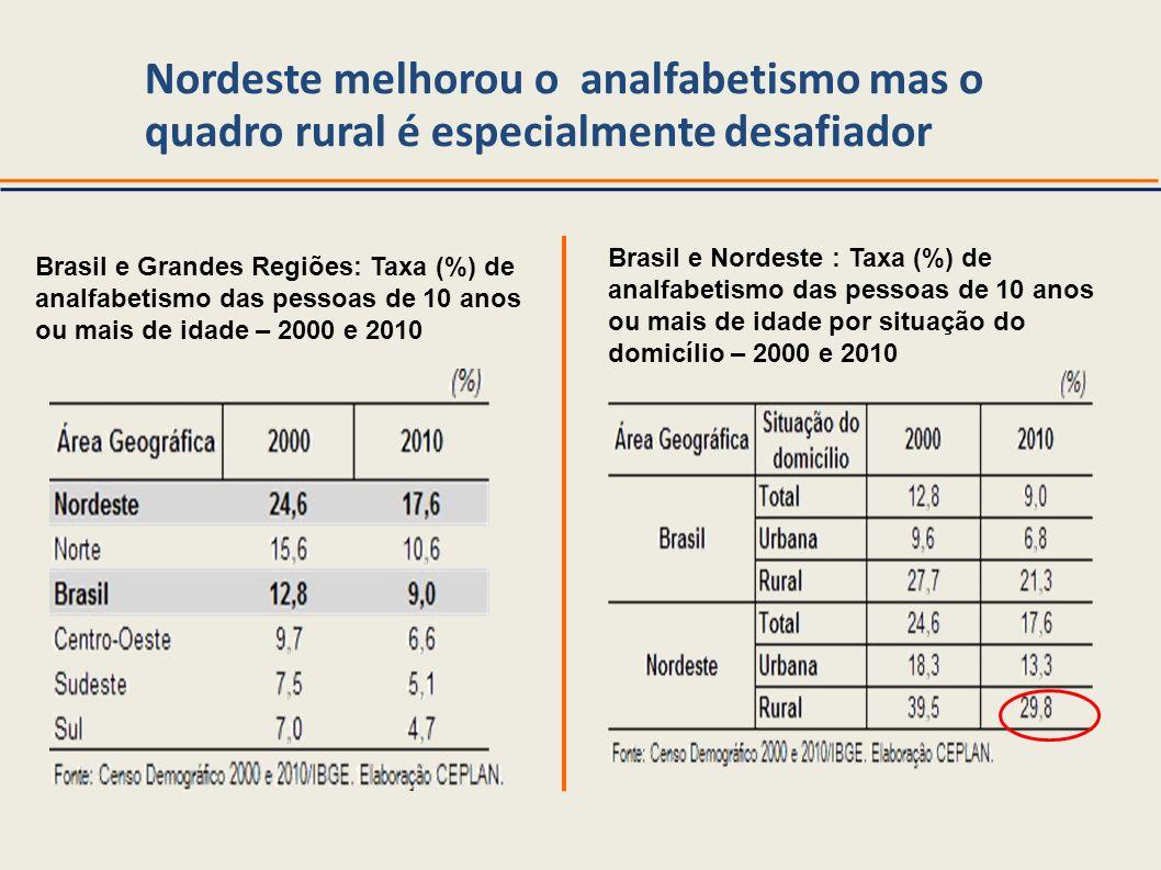 Brasil e Grandes Regiões: Taxa (%) de analfabetismo das pessoas de 10 anos ou mais de idade – 2000 e 2010 Brasil e Nordeste : Taxa (%) de analfabetism