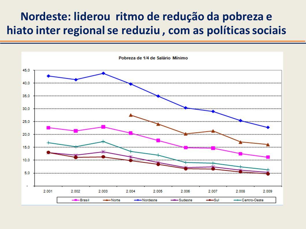Nordeste: liderou ritmo de redução da pobreza e hiato inter regional se reduziu, com as políticas sociais