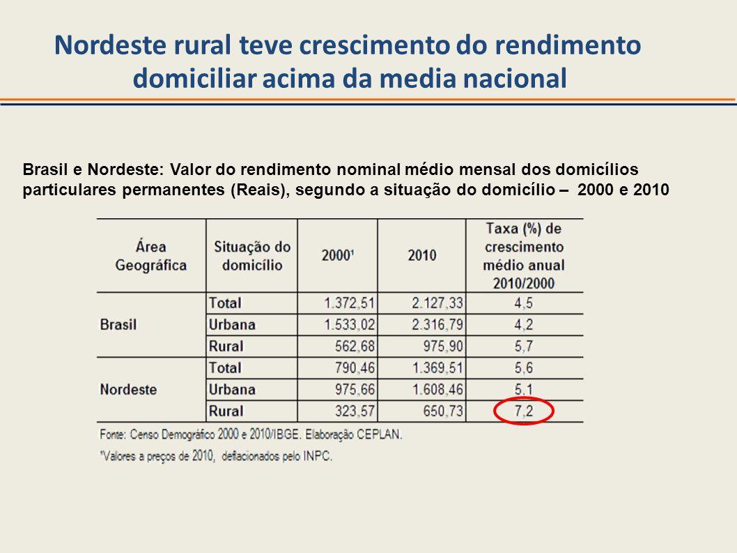 Nordeste rural teve crescimento do rendimento domiciliar acima da media nacional Brasil e Nordeste: Valor do rendimento nominal médio mensal dos domic