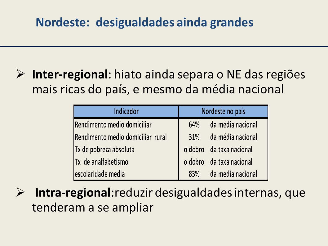 Nordeste: desigualdades ainda grandes Inter-regional: hiato ainda separa o NE das regiões mais ricas do país, e mesmo da média nacional Intra-regional