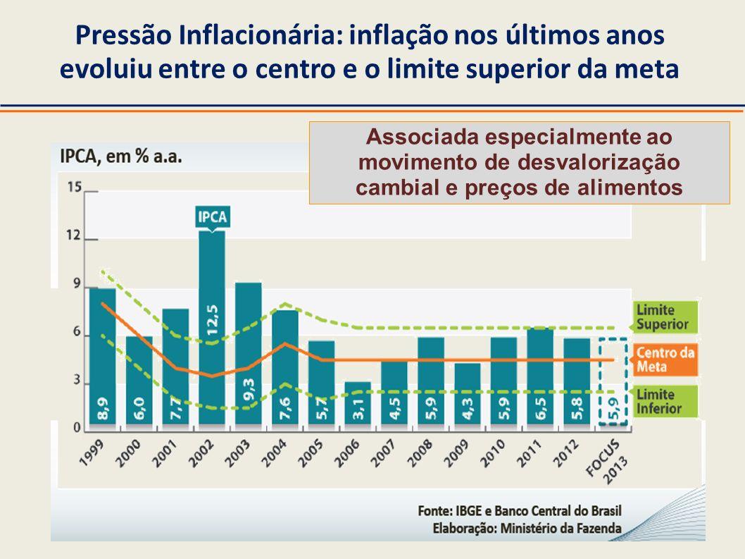 Pressão Inflacionária: inflação nos últimos anos evoluiu entre o centro e o limite superior da meta Associada especialmente ao movimento de desvaloriz