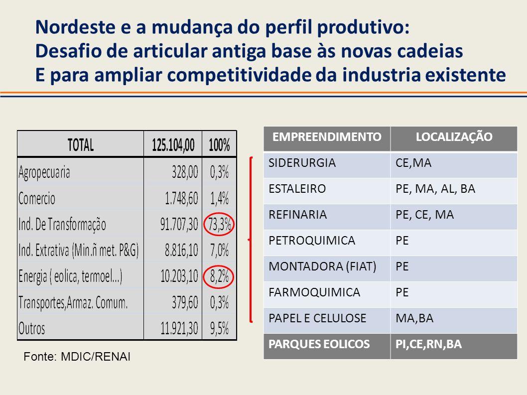 Nordeste e a mudança do perfil produtivo: Desafio de articular antiga base às novas cadeias E para ampliar competitividade da industria existente EMPR