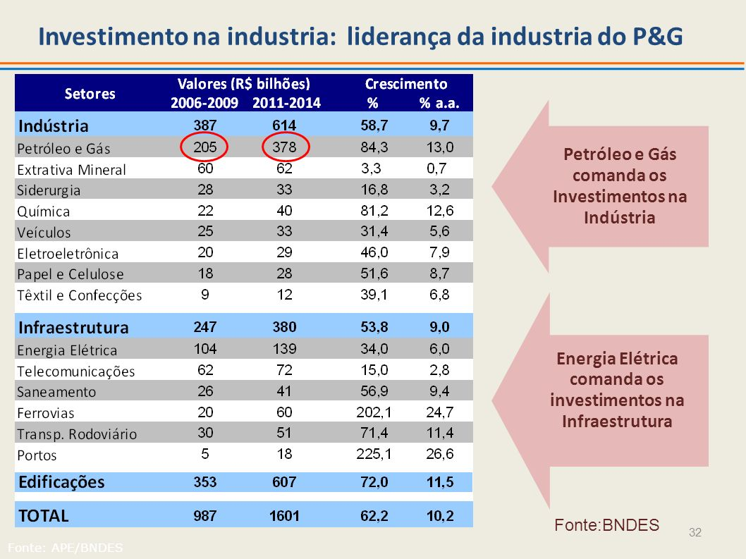 32 Investimento na industria: liderança da industria do P&G Fonte: APE/BNDES Petróleo e Gás comanda os Investimentos na Indústria Energia Elétrica com