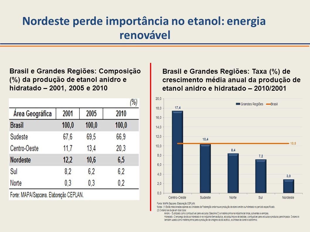 Nordeste perde importância no etanol: energia renovável Brasil e Grandes Regiões: Composição (%) da produção de etanol anidro e hidratado – 2001, 2005