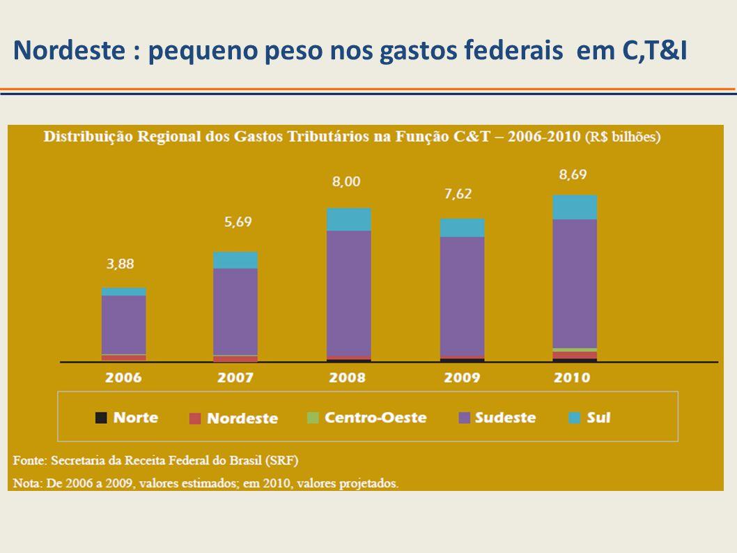 Nordeste : pequeno peso nos gastos federais em C,T&I