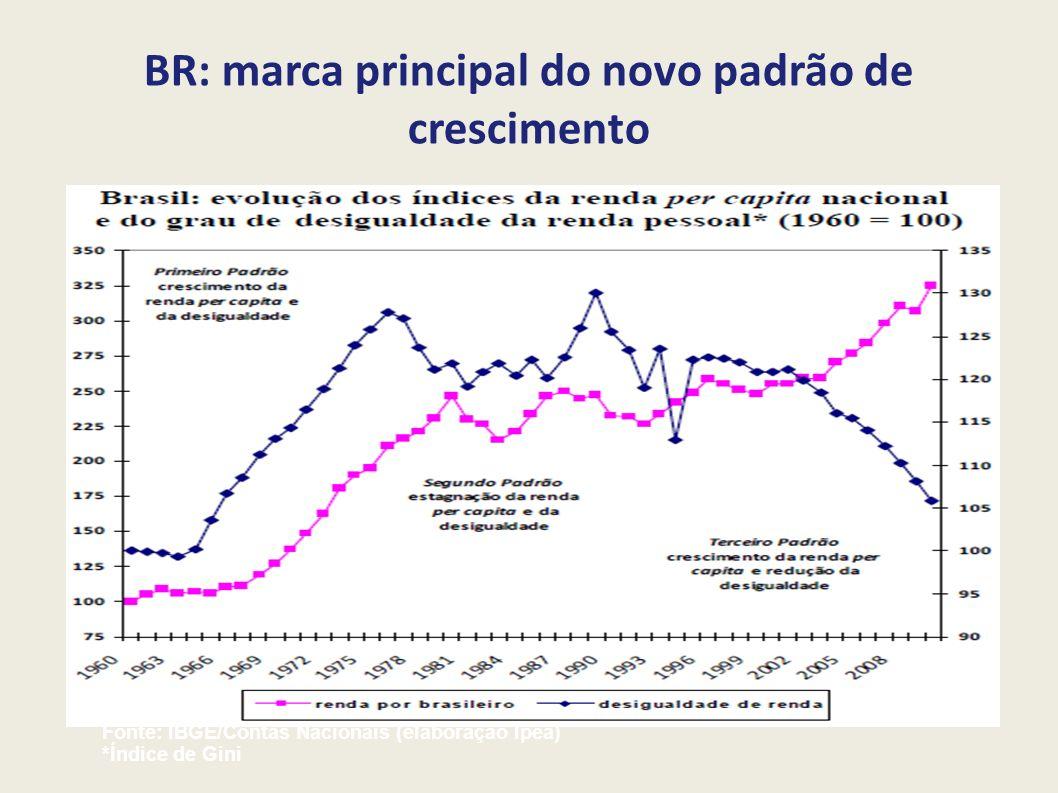 BR: marca principal do novo padrão de crescimento Fonte: IBGE/Contas Nacionais (elaboração Ipea) *Índice de Gini