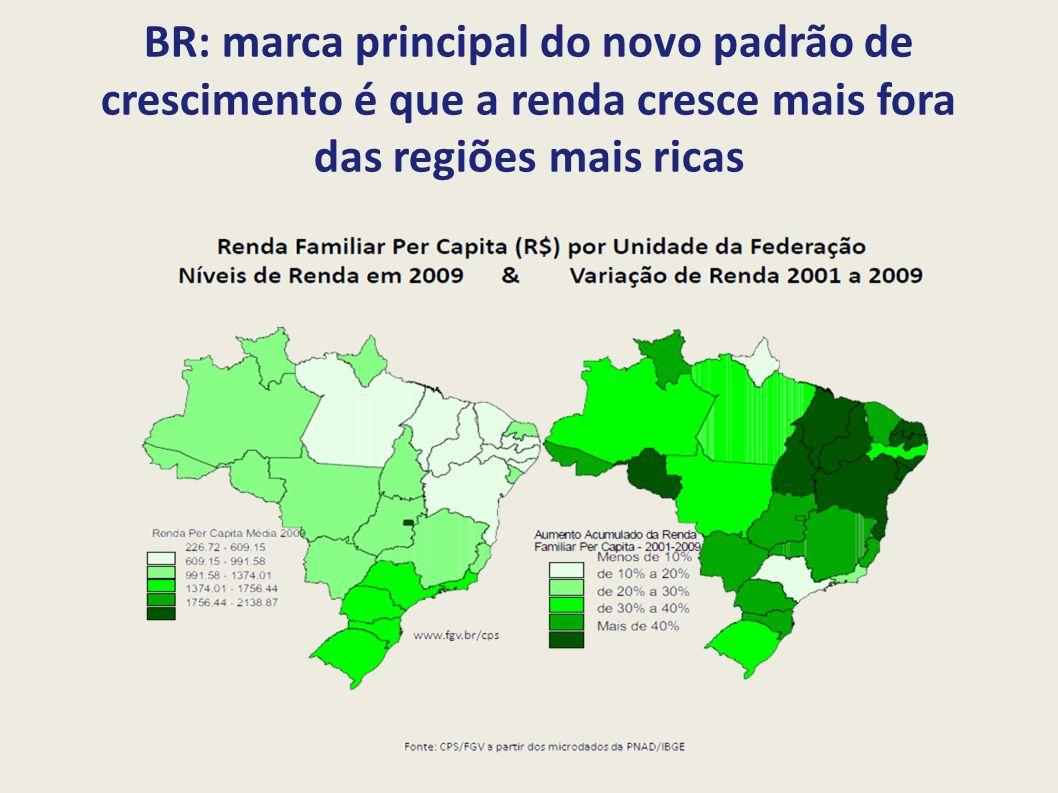 Nordeste: liderou o crescimento do rendimento médio domiciliar Brasil e Grandes Regiões: Valor do rendimento nominal médio mensal dos domicílios particulares permanentes (Reais) – 2000 e 2010 Mas: Rendimento médio do Nordeste é 55% do observado no Sudeste
