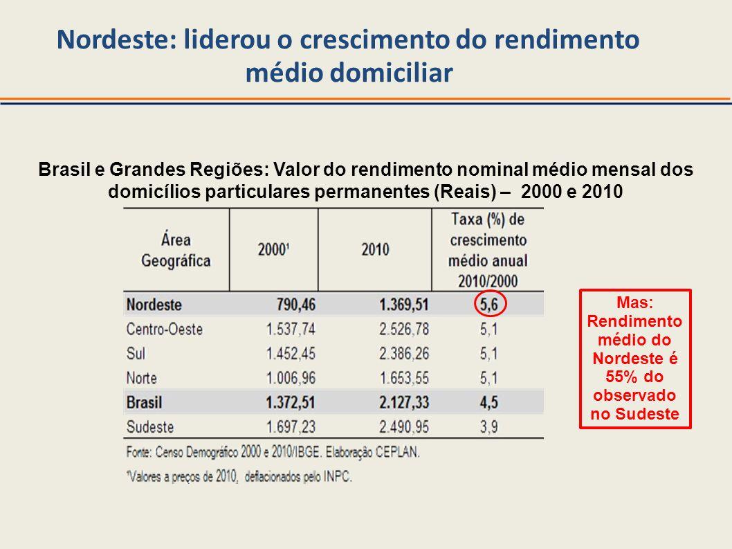 Nordeste: liderou o crescimento do rendimento médio domiciliar Brasil e Grandes Regiões: Valor do rendimento nominal médio mensal dos domicílios parti