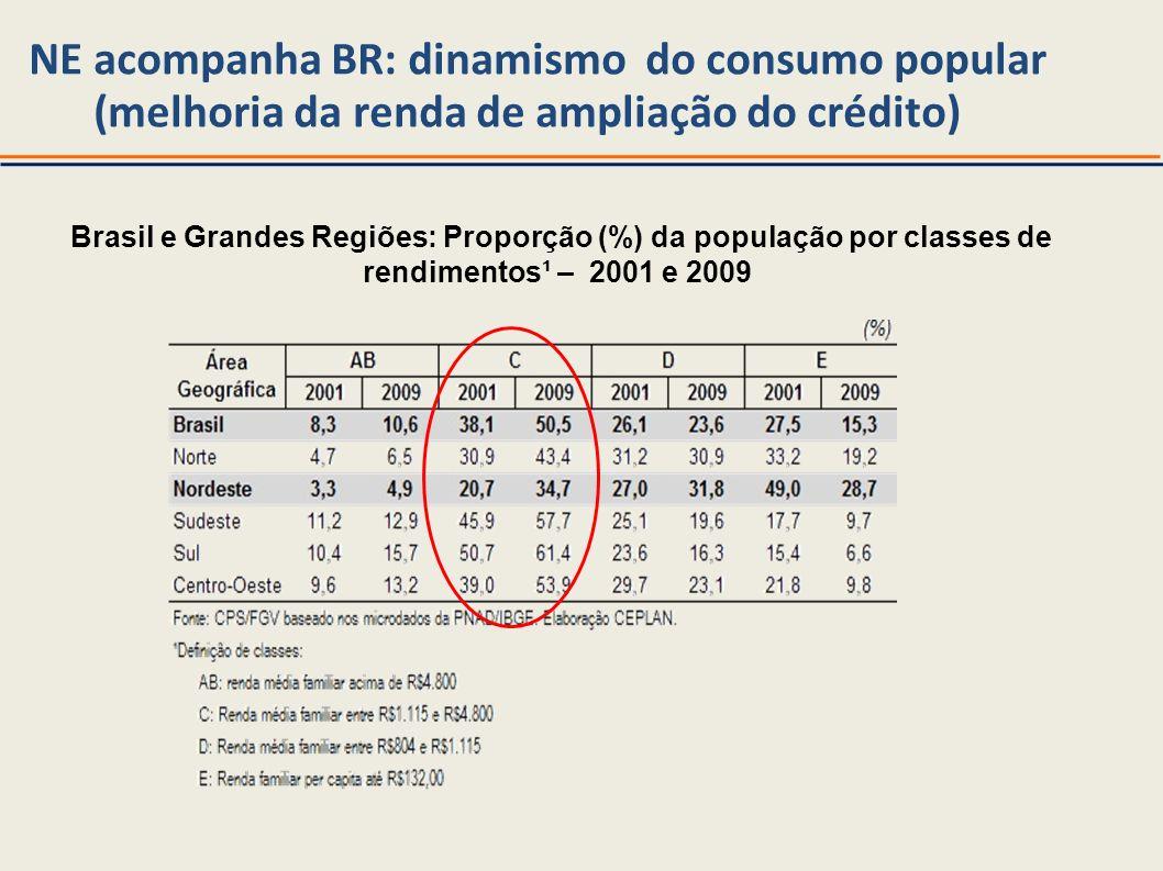 NE acompanha BR: dinamismo do consumo popular (melhoria da renda de ampliação do crédito) Brasil e Grandes Regiões: Proporção (%) da população por cla