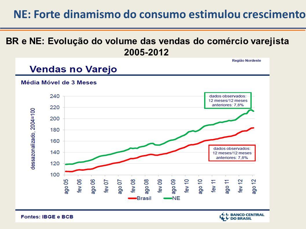 Nordeste liderou a melhoria da mortalidade infantil Brasil e Grandes Regiões: Taxa (%) de mortalidade infantil 2000 e 2010