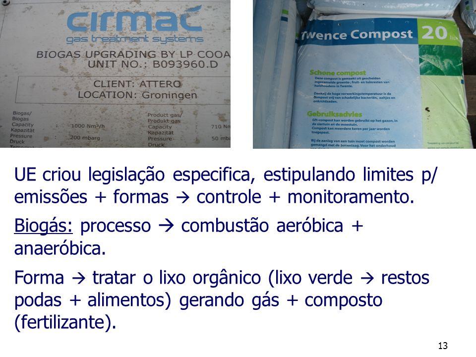 13 UE criou legislação especifica, estipulando limites p/ emissões + formas controle + monitoramento. Biogás: processo combustão aeróbica + anaeróbica