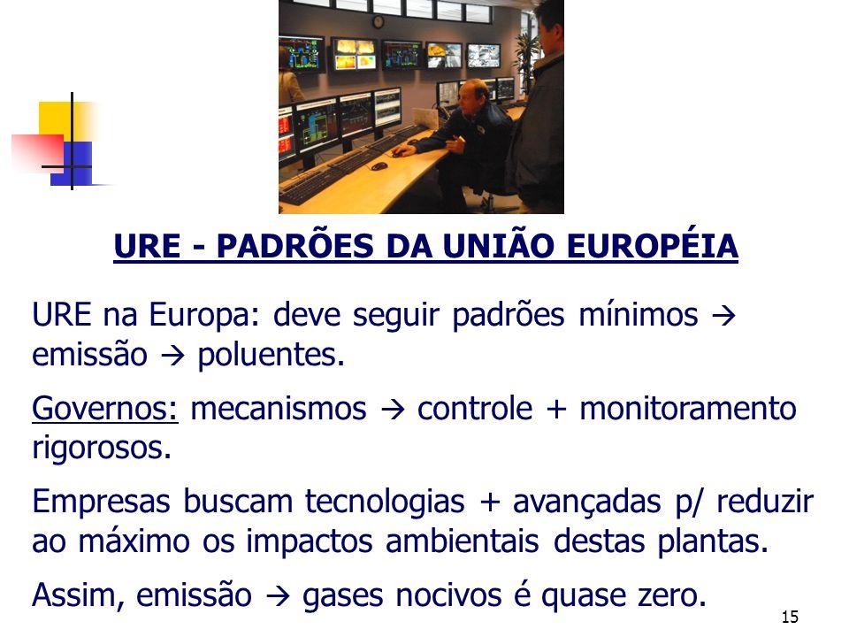 15 URE - PADRÕES DA UNIÃO EUROPÉIA URE na Europa: deve seguir padrões mínimos emissão poluentes. Governos: mecanismos controle + monitoramento rigoros