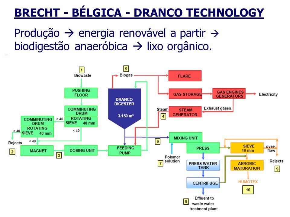 22 BRECHT - BÉLGICA - DRANCO TECHNOLOGY Produção energia renovável a partir biodigestão anaeróbica lixo orgânico.