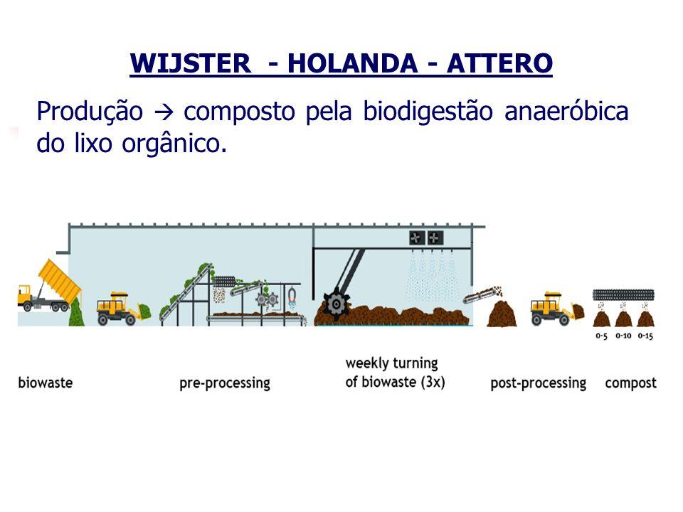 25 WIJSTER - HOLANDA - ATTERO Produção composto pela biodigestão anaeróbica do lixo orgânico.