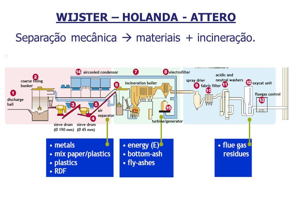 26 WIJSTER – HOLANDA - ATTERO Separação mecânica materiais + incineração.