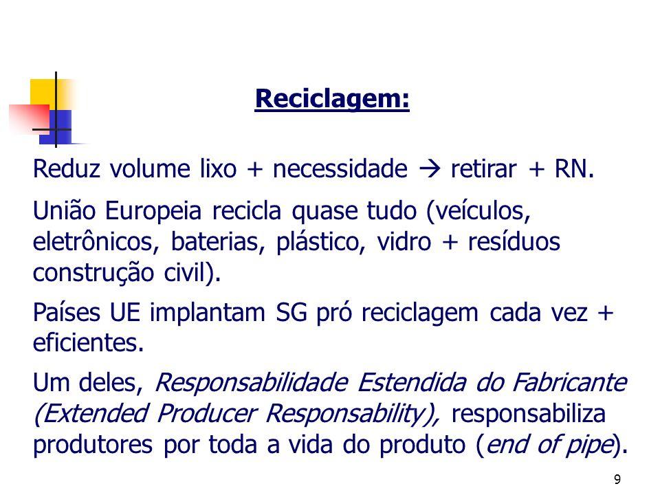 9 Reciclagem: Reduz volume lixo + necessidade retirar + RN. União Europeia recicla quase tudo (veículos, eletrônicos, baterias, plástico, vidro + resí