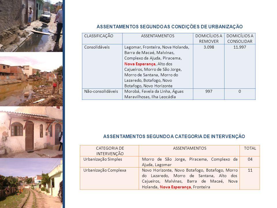 CLASSIFICAÇÃOASSENTAMENTOSDOMICÍLIOS A REMOVER DOMICÍLIOS A CONSOLIDAR ConsolidáveisLagomar, Fronteira, Nova Holanda, Barra de Macaé, Malvinas, Comple