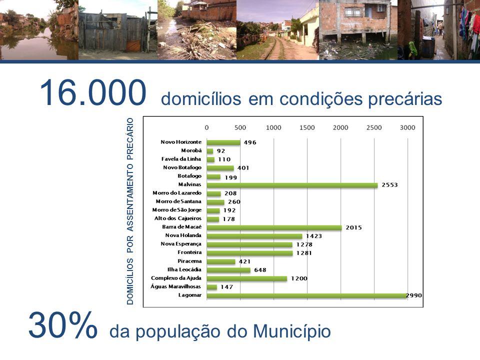 DOMICÍLIOS POR ASSENTAMENTO PRECÁRIO 30% da população do Município