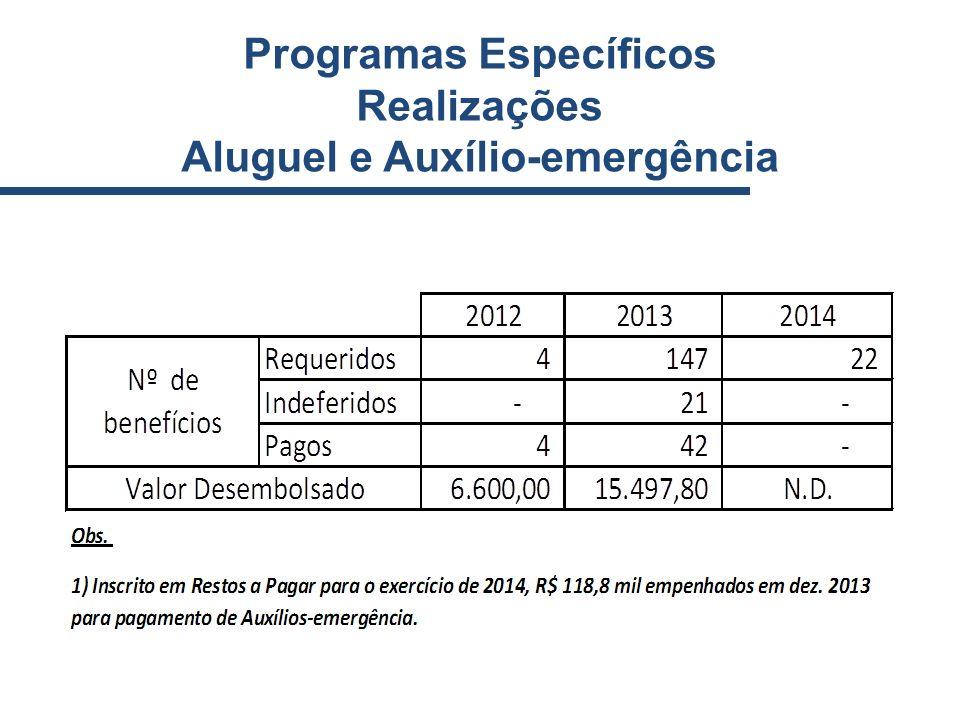 Programas Específicos Realizações Aluguel e Auxílio-emergência